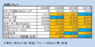 totalstats2011.JPG